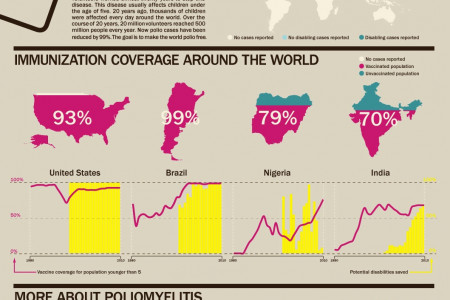 WAR ON POLIO Infographic