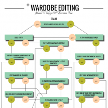 Wardrobe Editing Decision Tree Infographic