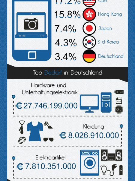 Warenhandel mit Made In China Produkten in Deutschland Infographic