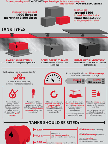 Warm Facts About Oil Tanks And The Oil Heating System Infographic