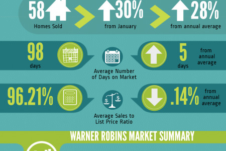 Warner Robins GA Real Estate Market in February 2014 Infographic