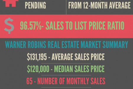 Warner Robins GA Real Estate Market in March 2014 Infographic
