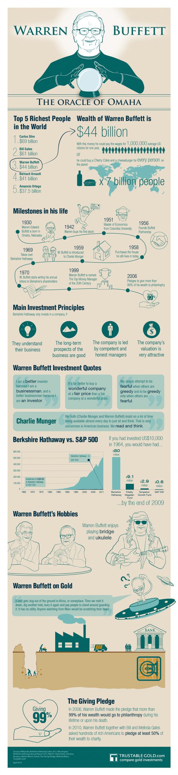 Warren Buffett Infographic