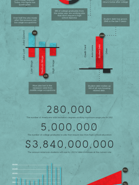 Was your degree worth all the blood, sweat and tears? Infographic