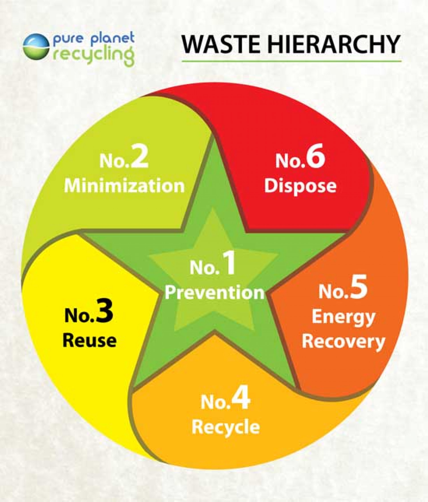 Waste Management In Beaumont Mail: Waste Hierarchy