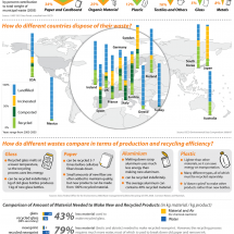 Waste Management and Recycling Infographic