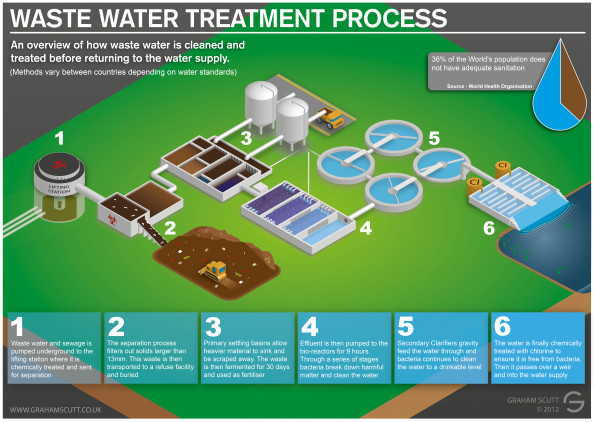 Waste Water and Sewage Treatment Process Infographic