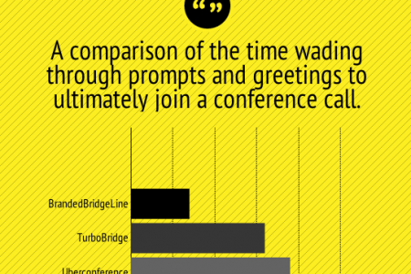 Wasted time joining conference calls (services compared) Infographic