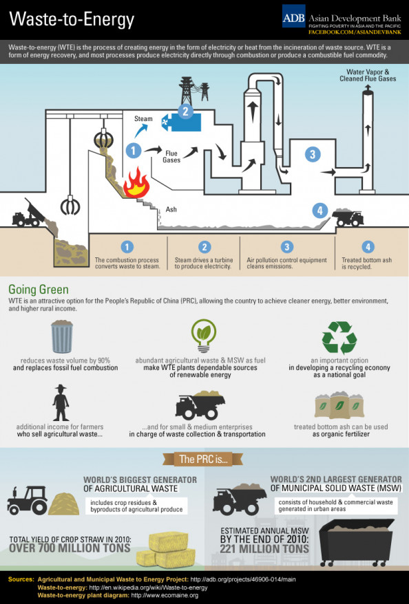 Waste-to-Energy Infographic