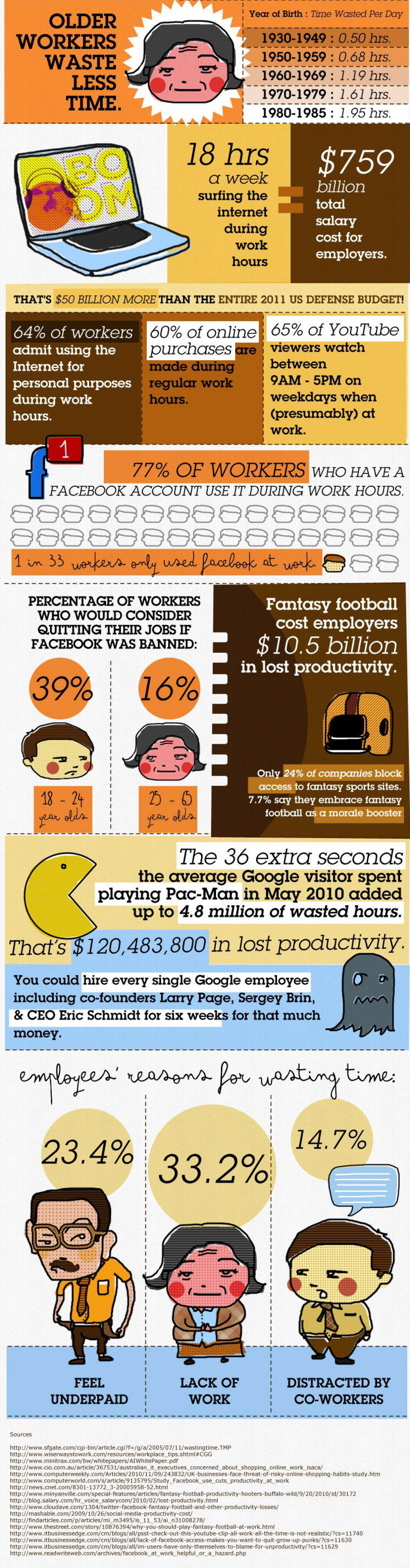 Wasting Time at Work  Infographic