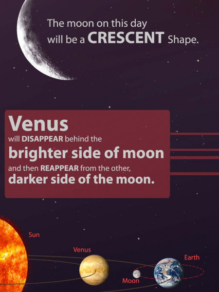Occultation Infographic