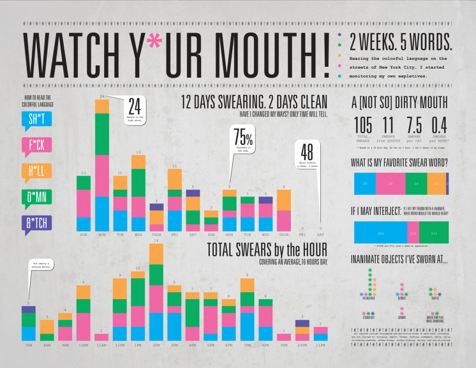 Watch Y*ur Mouth! Infographic