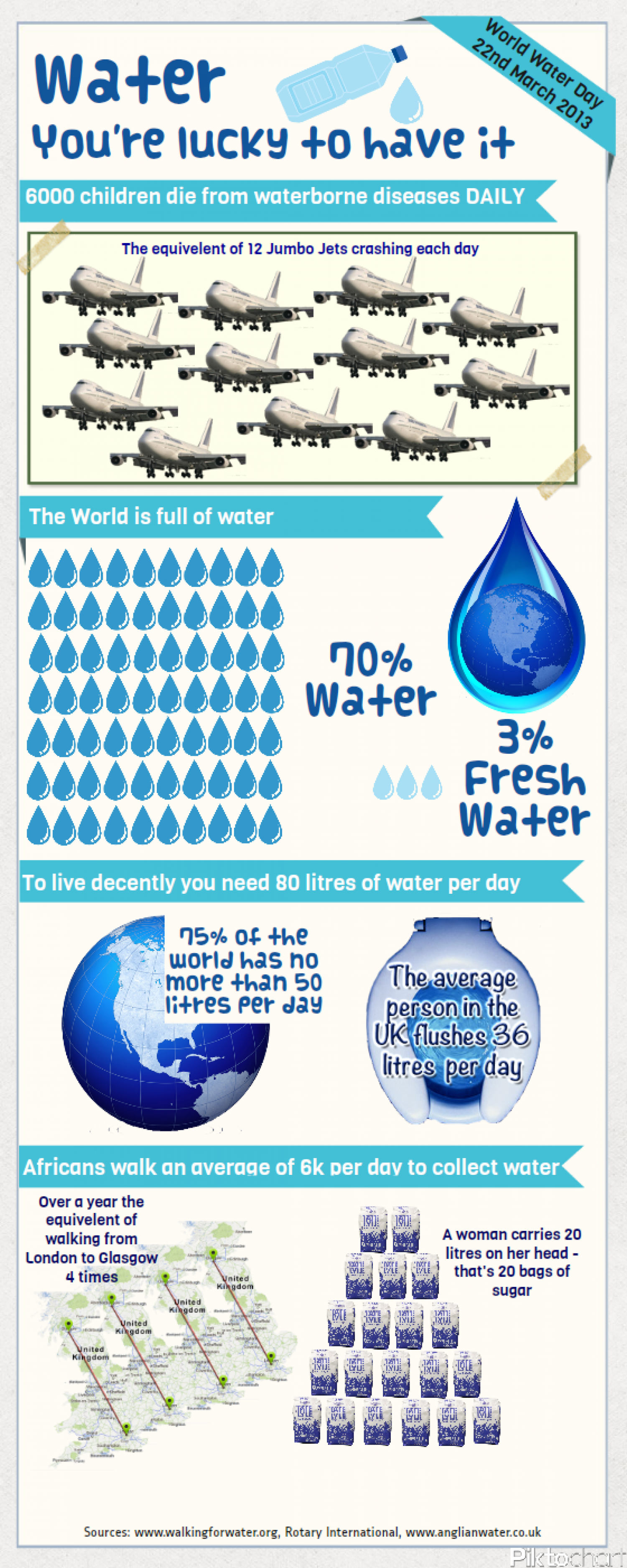 Water: You're Lucky to Have it Infographic