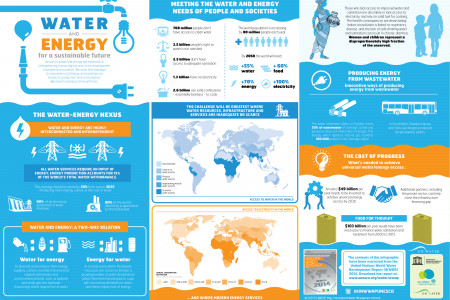 Water and Energy for a Sustainable Future Infographic
