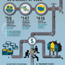 Water and Wastewater Infographic