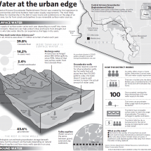 Water at the Urban Edge  Infographic
