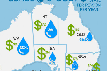 Water consumption & cost in Australia | World Water Day Infographic