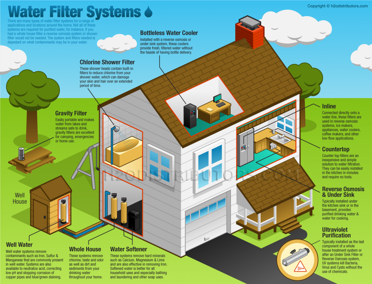 Water Filter Systems Infographic
