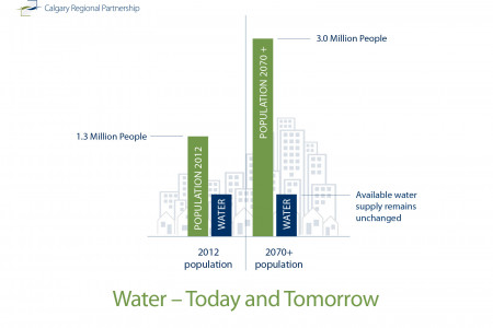Water in the Calgary Region - today and tomorrow Infographic