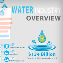 Water Industry Infographic | Balboa Capital Infographic