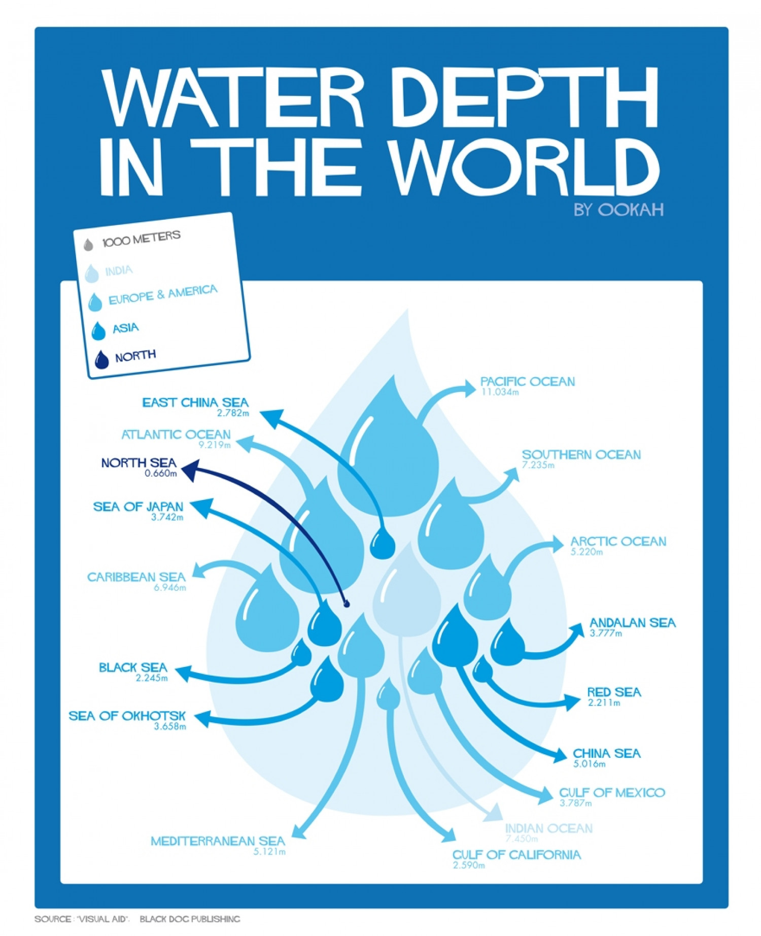 Water of Depth in the World Infographic
