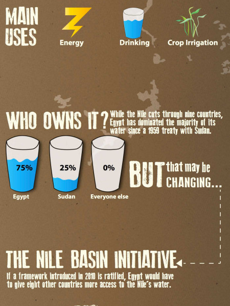 Water Politics Infographic
