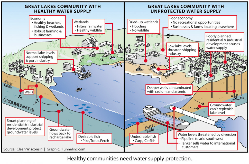 Water Protection Infographic Infographic