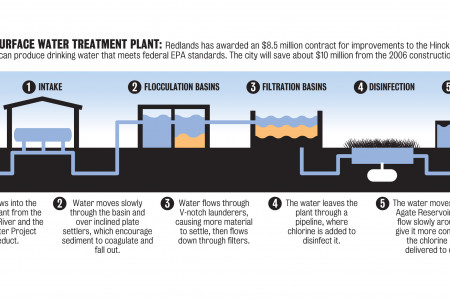 Water treatment process  Infographic