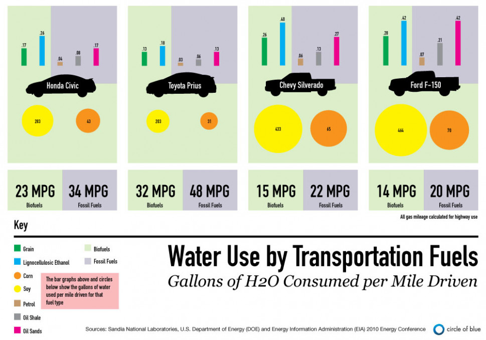 Water Use Per Mile Driven - Biofuels vs. Fossil Fuels Infographic