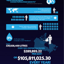 Water Will Be The Oil Of The 21st Century Infographic