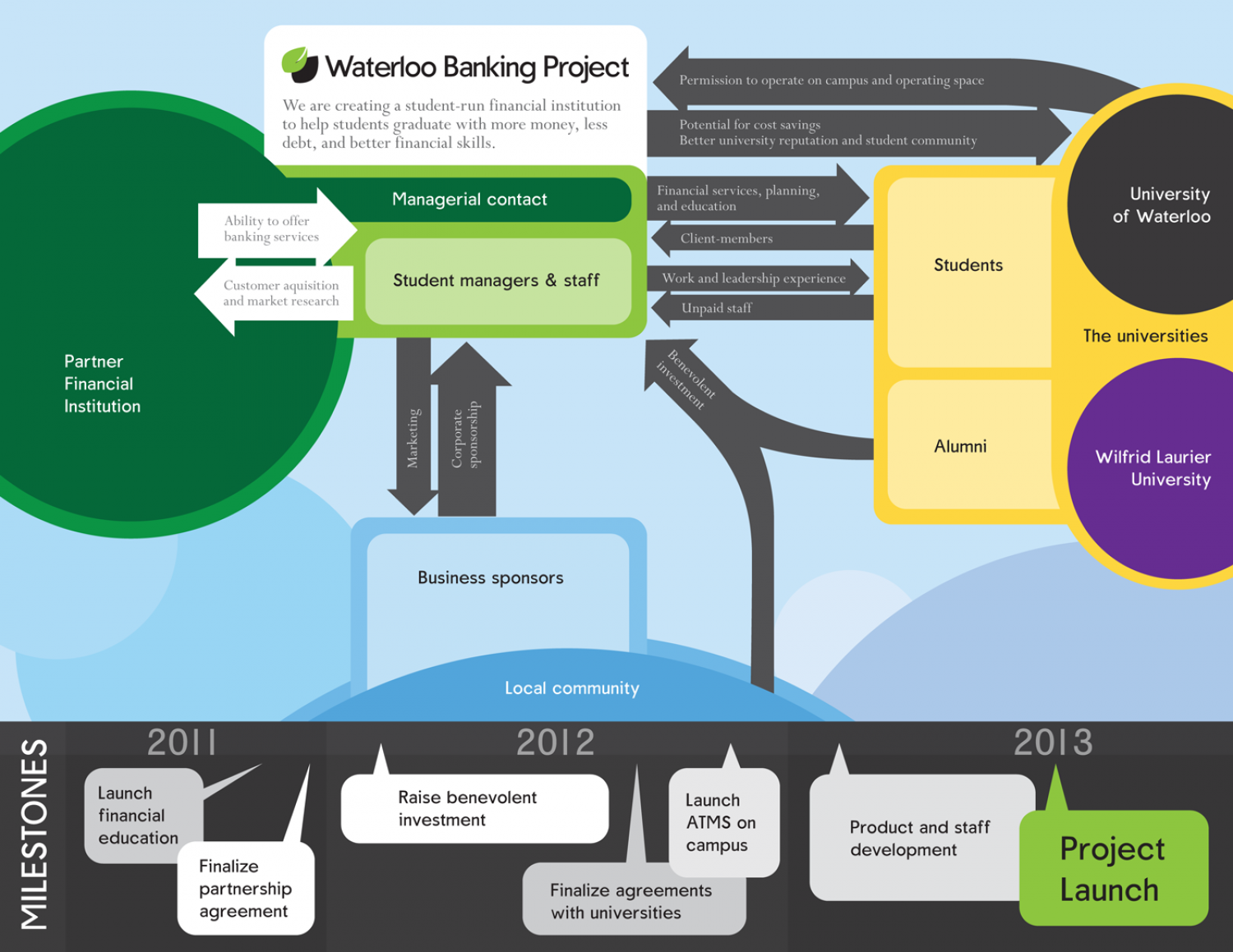 Waterloo Banking Project Business Model Infographic