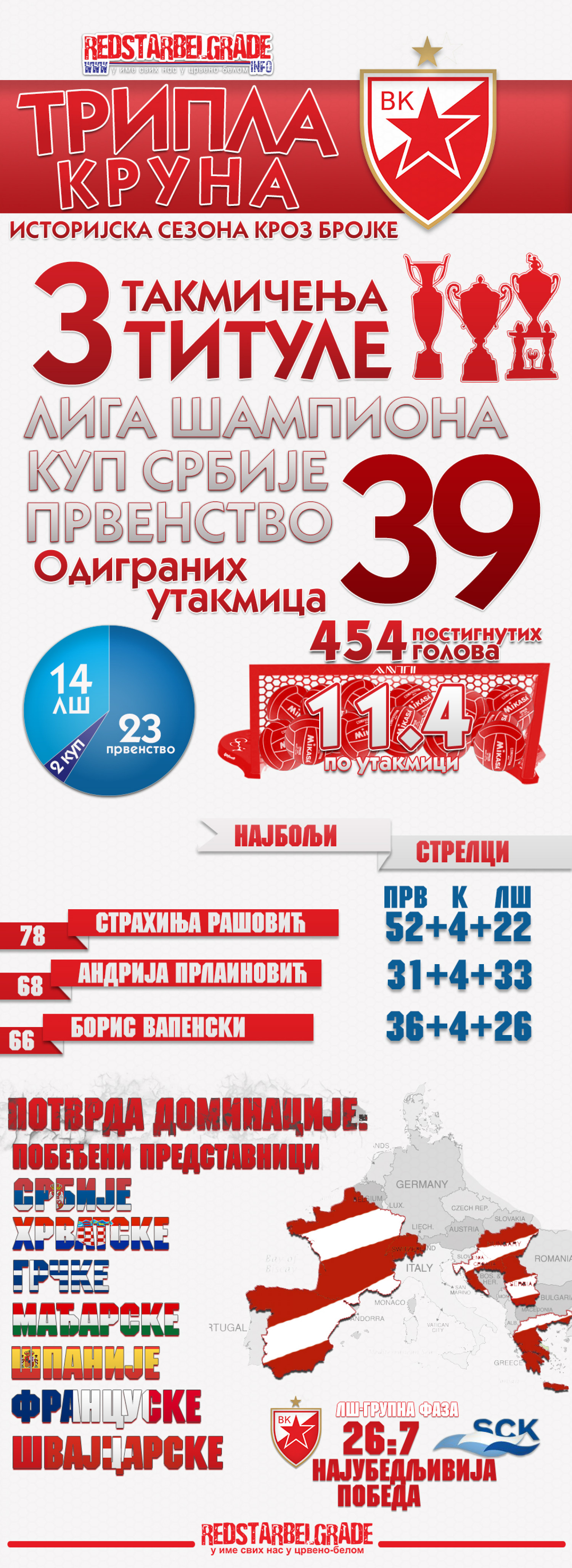 Waterpolo club Red Star Belgrade - season analysis Infographic