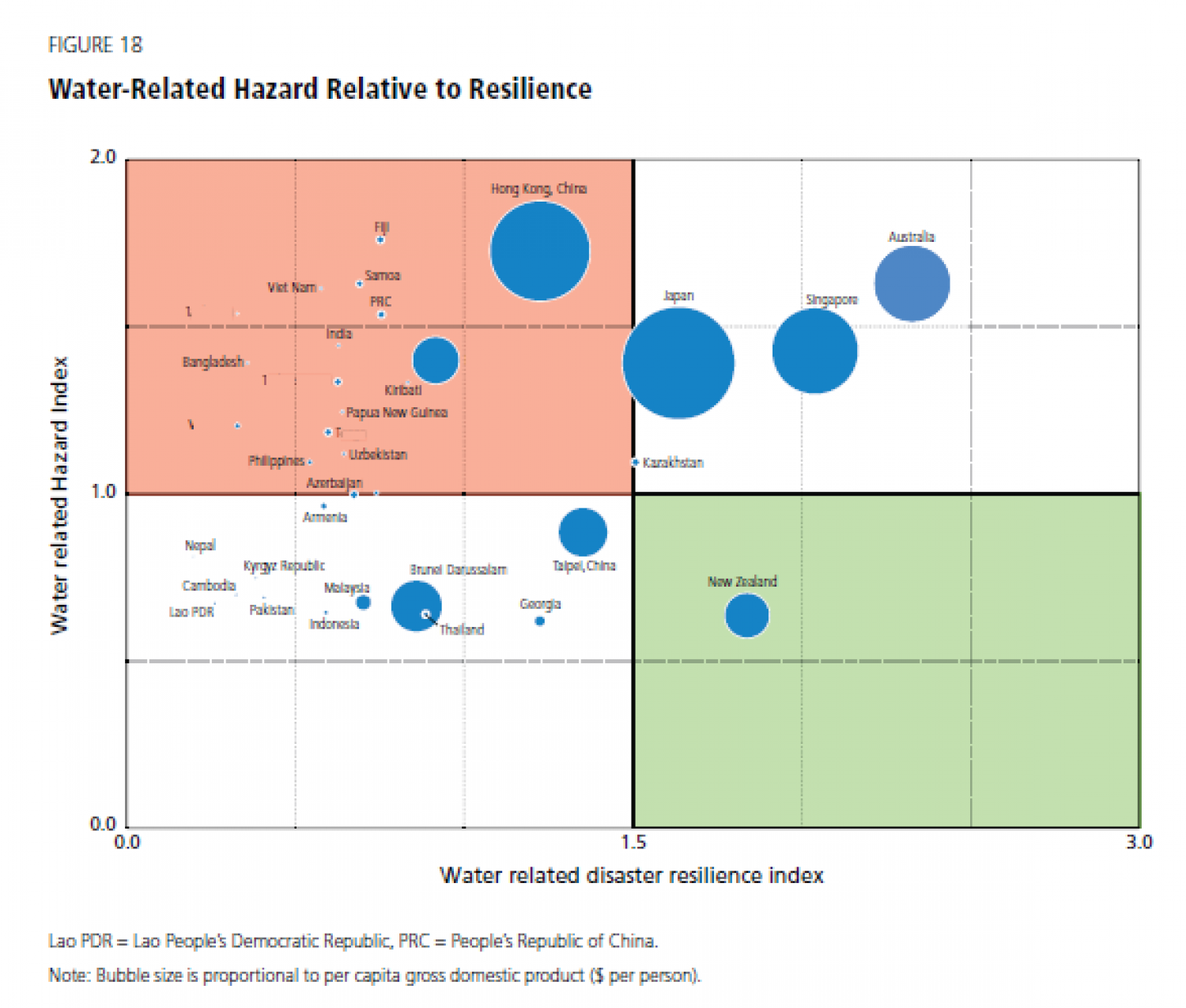 Water-Related Hazard Relative to Resilience Infographic