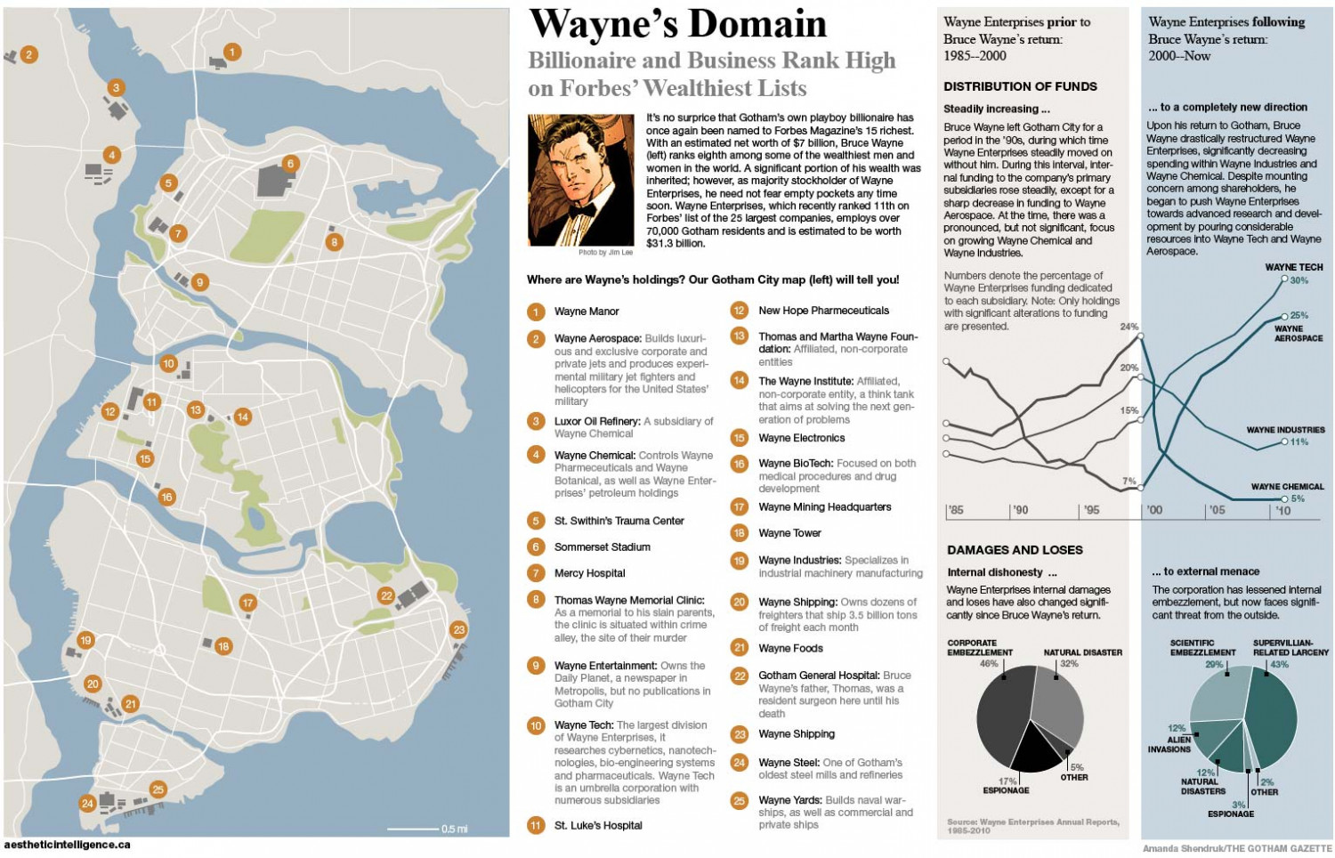 Wayne Enterprises: Indepth Infographic