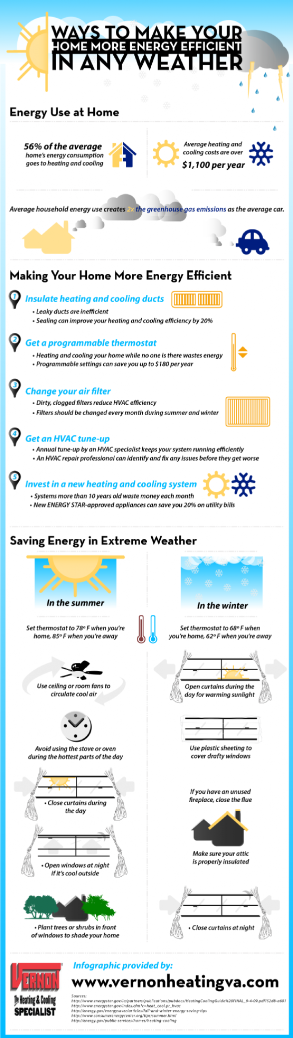 Ways to Make Your Home More Energy Efficient in Any Weather