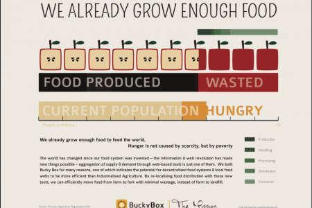 We Already Grow Enough Food Infographic