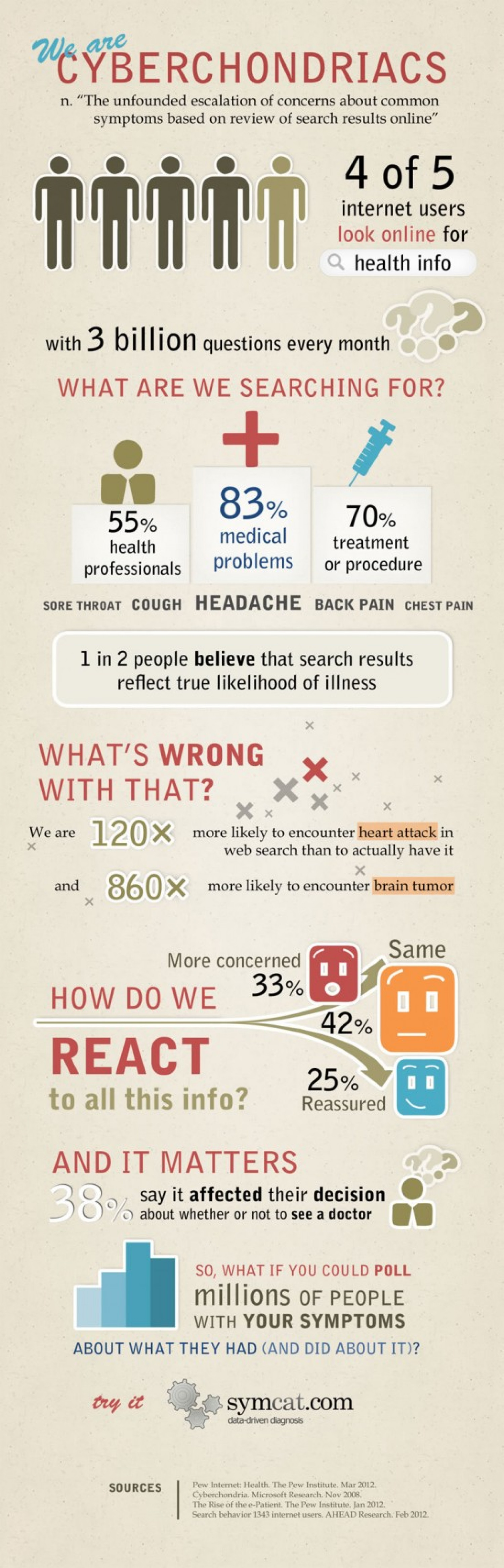 We Are CYBERCHONDRIACS Infographic