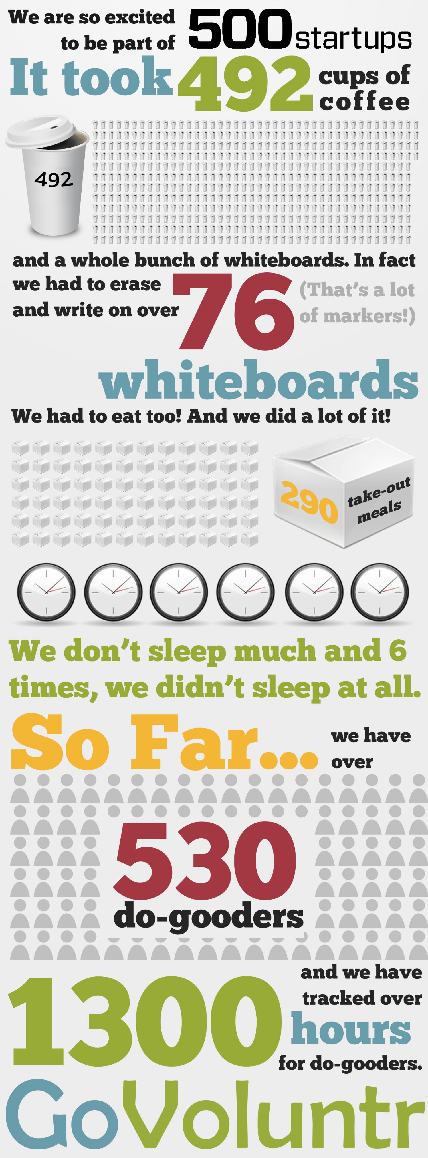 We Are So Excited To Be Part Of 500 Startups Infographic
