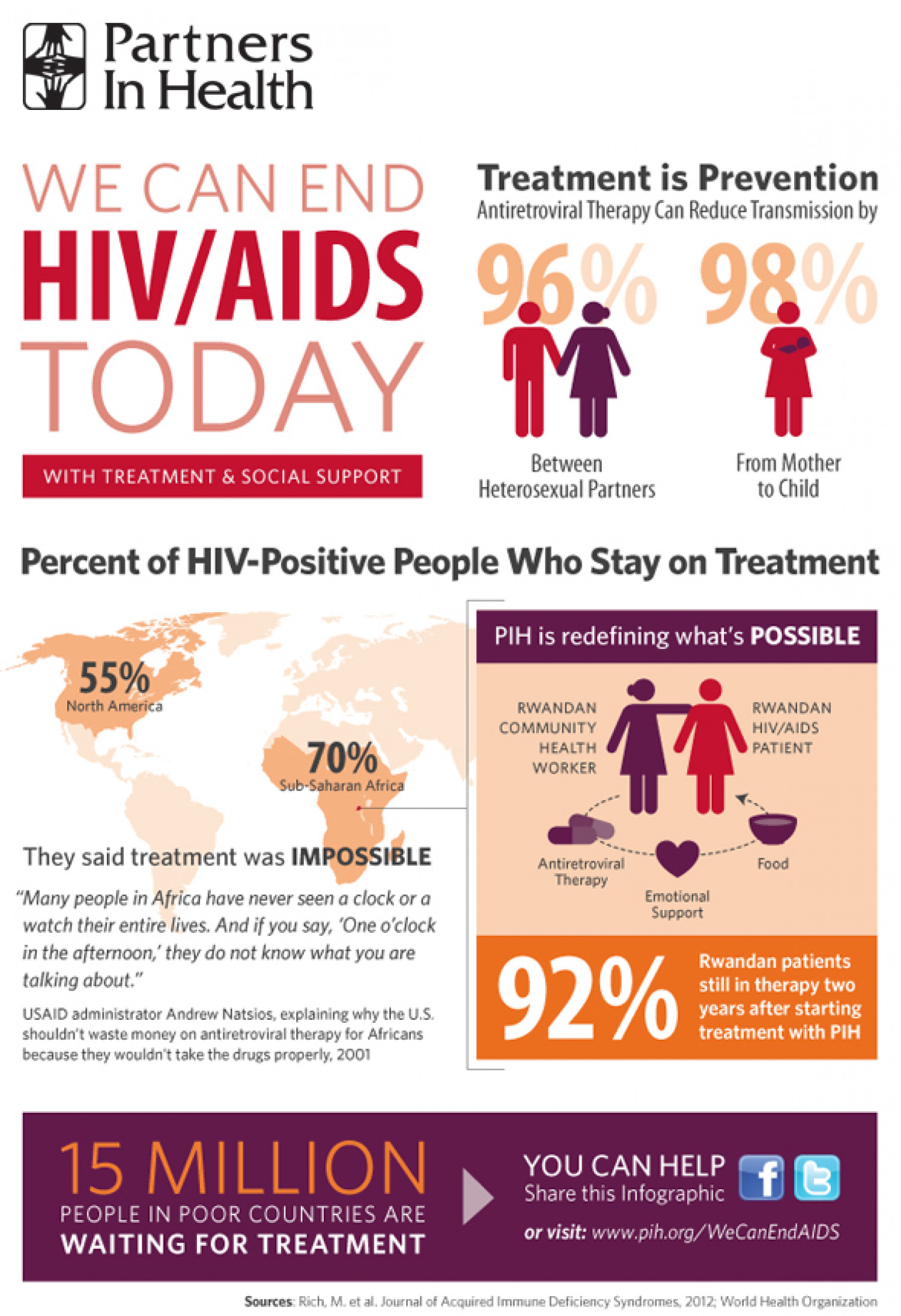 We Can End HIV/AIDS Today With Treatment  Infographic