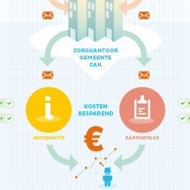 We care Infographic