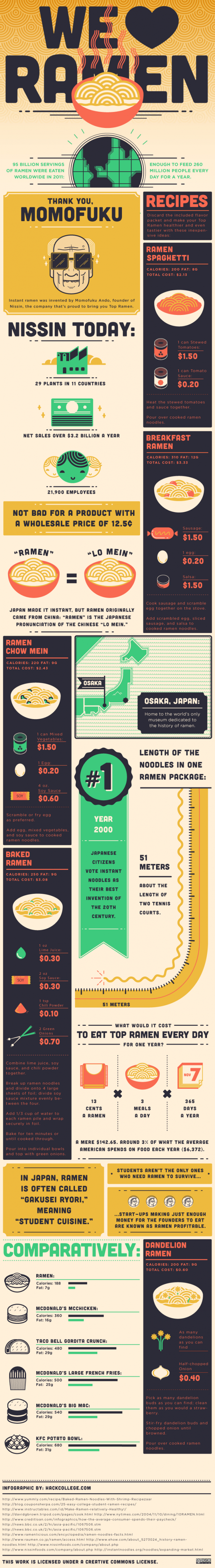 We Love Ramen Infographic