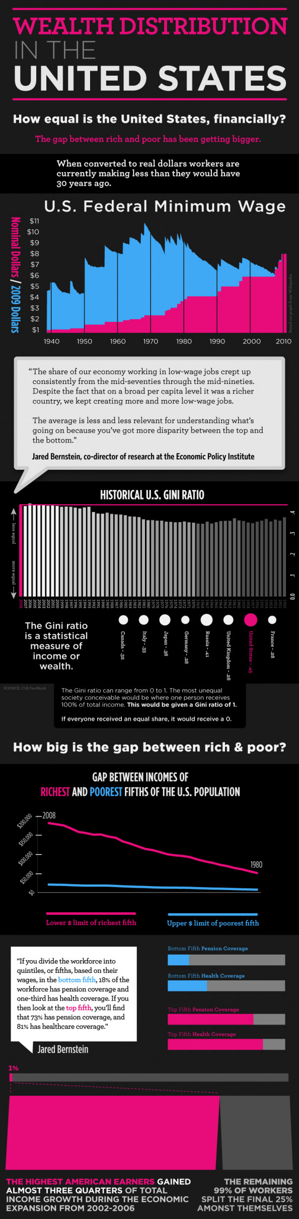 Wealth Distribution in the United States Infographic
