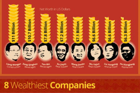 Wealth in China - Who has it, where it is, and what they're buying Infographic