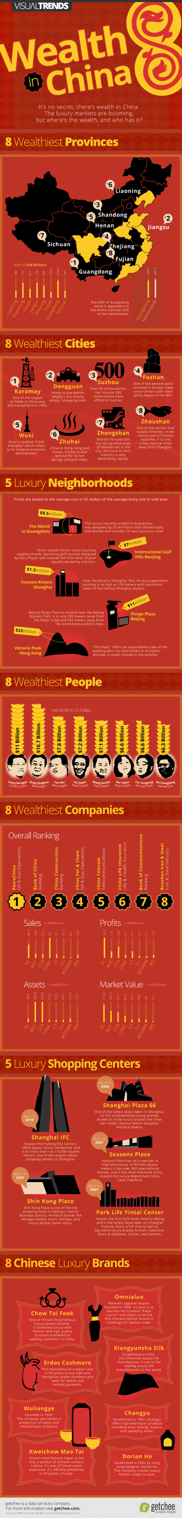 Wealth in China - Who has it, where it is, and what they