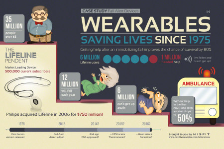 Wearable Sensors have saved 1 million lives since 1975. Infographic