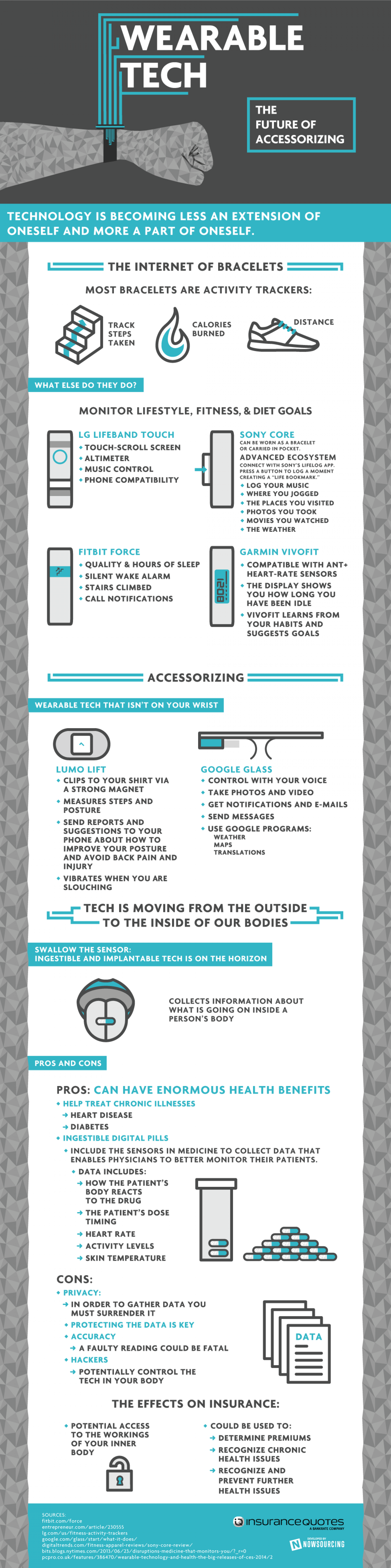 Wearable Tech: The Future of Health Infographic