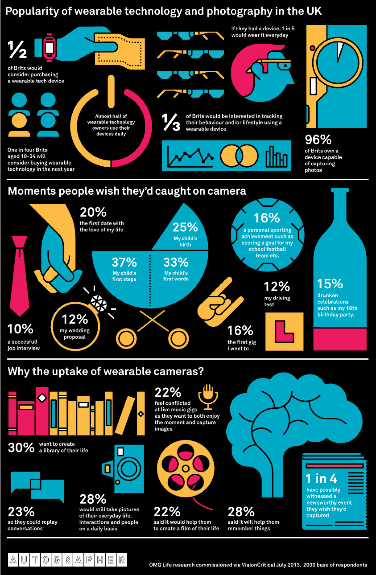 Wearable Technology and Photography - Autographer Infographic