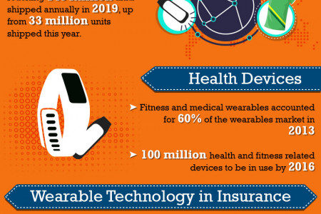 Wearable Technology: The Next Big Thing? Infographic