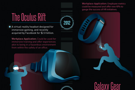 Wearable Technology: When is it Coming to the Workplace Infographic