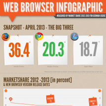 Web Browser Usage Stats 2012-2013 (Germany) Infographic